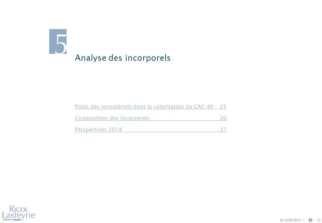 / Analyse des incorporels 24 JUIN 201425 Poids des immatériels dans la valorisation du CAC 4025 Composition des incorporels26 Perspectives 201427 28