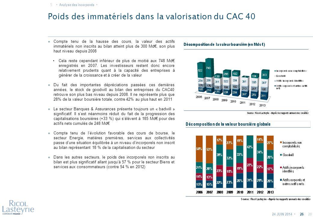 / Poids des immatériels dans la valorisation du CAC 40 24 JUIN 201426 ● Compte tenu de la hausse des cours, la valeur des actifs immatériels non inscrits au bilan atteint plus de 300 Md€, son plus haut niveau depuis 2008 Cela reste cependant inférieur de plus de moitié aux 748 Md€ enregistrés en 2007.
