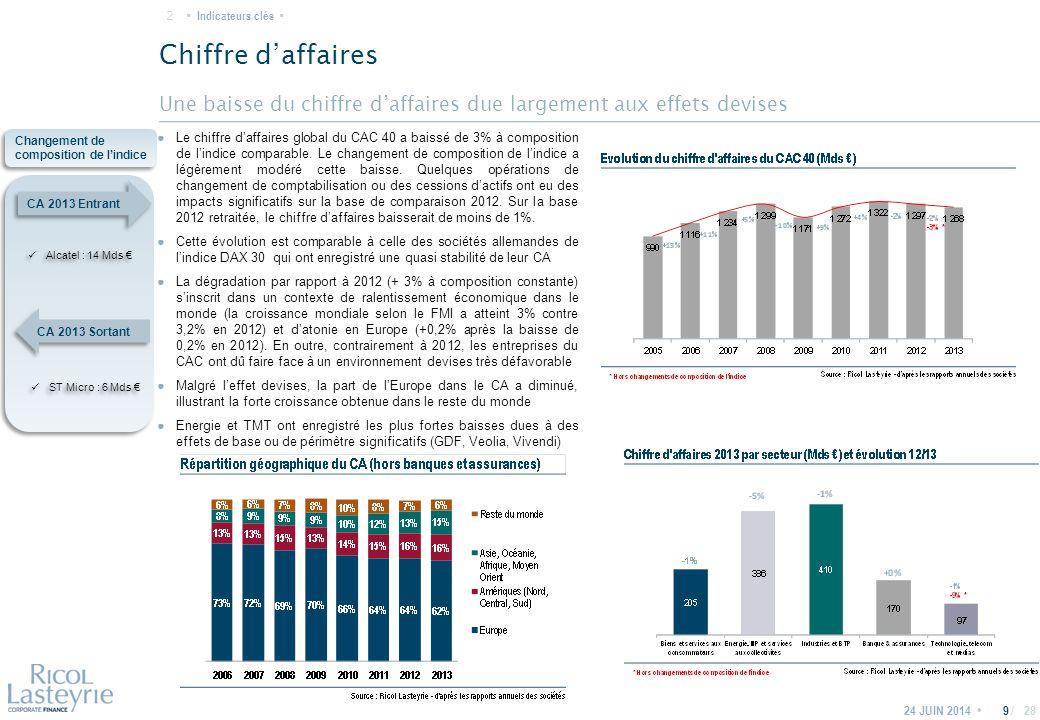 / Une baisse du chiffre d'affaires due largement aux effets devises Chiffre d'affaires 24 JUIN 20149 ● Le chiffre d'affaires global du CAC 40 a baissé de 3% à composition de l'indice comparable.