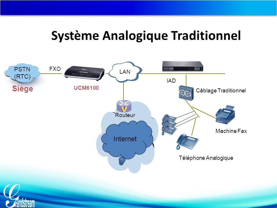PSTN (RTC) Câblage Traditionnel Routeur LAN UCM6100 Téléphone Analogique FXO Siège IAD Internet Machine Fax Système Analogique Traditionnel