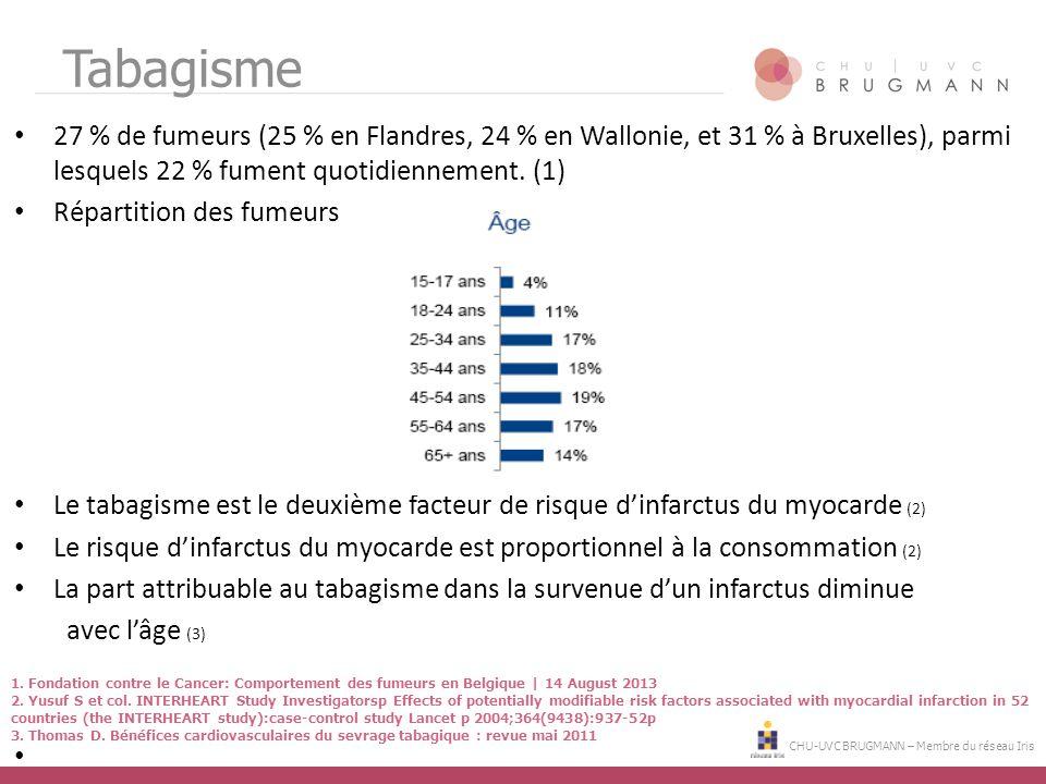 CHU-UVC BRUGMANN – Membre du réseau Iris Tabagisme 27 % de fumeurs (25 % en Flandres, 24 % en Wallonie, et 31 % à Bruxelles), parmi lesquels 22 % fume