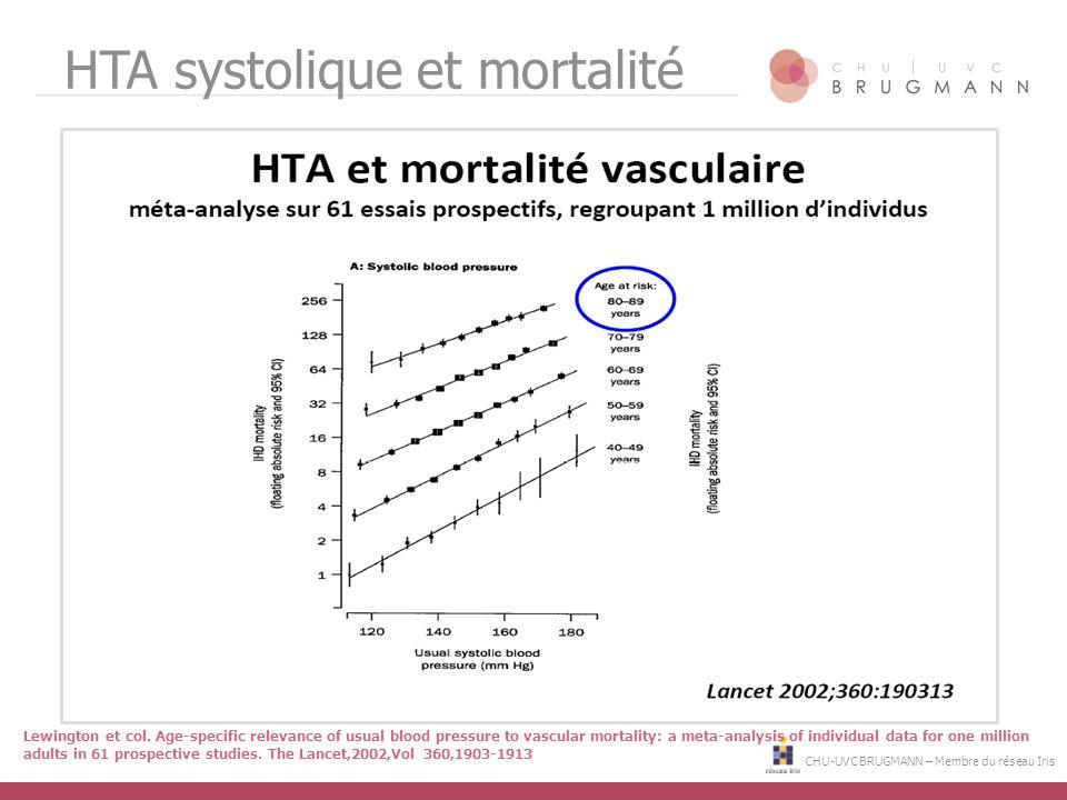 CHU-UVC BRUGMANN – Membre du réseau Iris HTA systolique et mortalité Lewington et col. Age-specific relevance of usual blood pressure to vascular mort