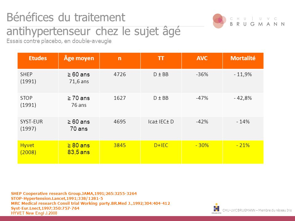 CHU-UVC BRUGMANN – Membre du réseau Iris Bénéfices du traitement antihypertenseur chez le sujet âgé Essais contre placebo, en double-aveugle SHEP Cooperative research Group.JAMA,1991;265:3255-3264 STOP-Hypertension.Lancet,1991;338/1281-5 MRC Medical research Consil trial Working party.BR.Med J.,1992;304:404-412 Syst-Eur.Lnect,1997;350:757-764 HYVET New Engl J.2008 EtudesÂge moyennTTAVCMortalité SHEP (1991) ≥ 60 ans 71,6 ans 4726D ± BB-36%- 11,9% STOP (1991) ≥ 70 ans 76 ans 1627D ± BB-47%- 42,8% SYST-EUR (1997) ≥ 60 ans 70 ans 4695Ica± IEC± D-42%- 14% Hyvet (2008) ≥ 80 ans 83,5 ans 3845D+IEC- 30%- 21%