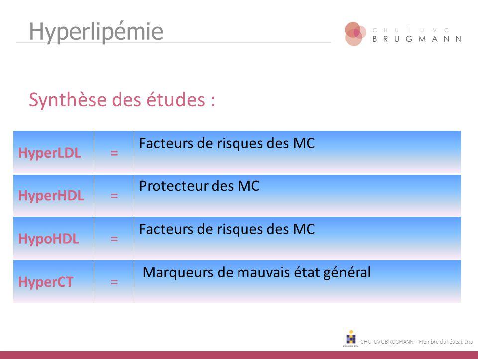 CHU-UVC BRUGMANN – Membre du réseau Iris Hyperlipémie Synthèse des études : HyperLDL= Facteurs de risques des MC HyperHDL= Protecteur des MC HypoHDL=