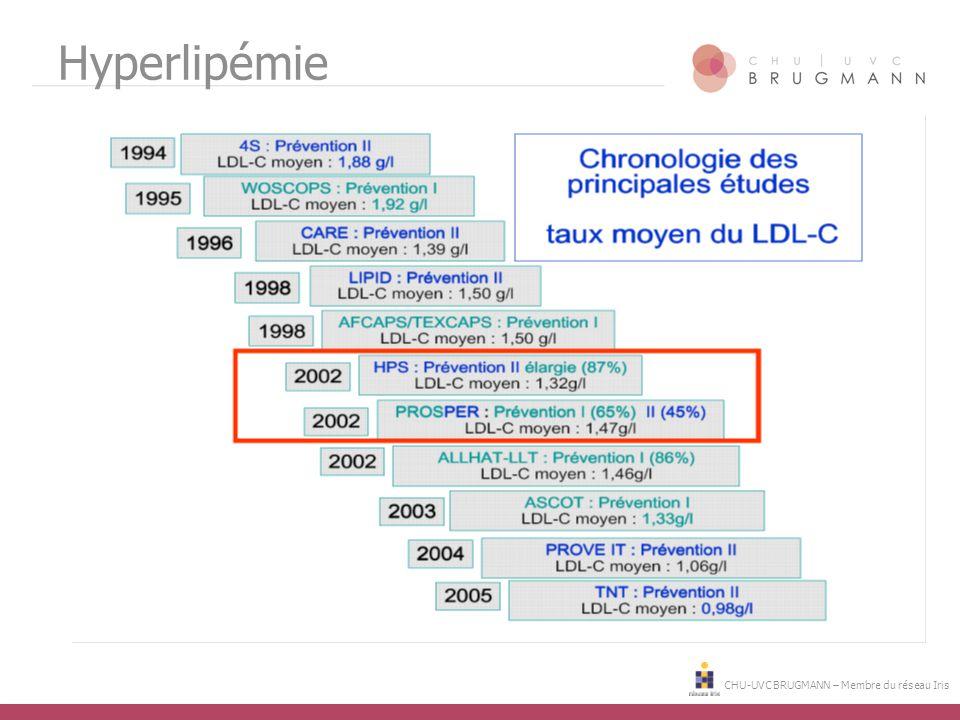 CHU-UVC BRUGMANN – Membre du réseau Iris Hyperlipémie