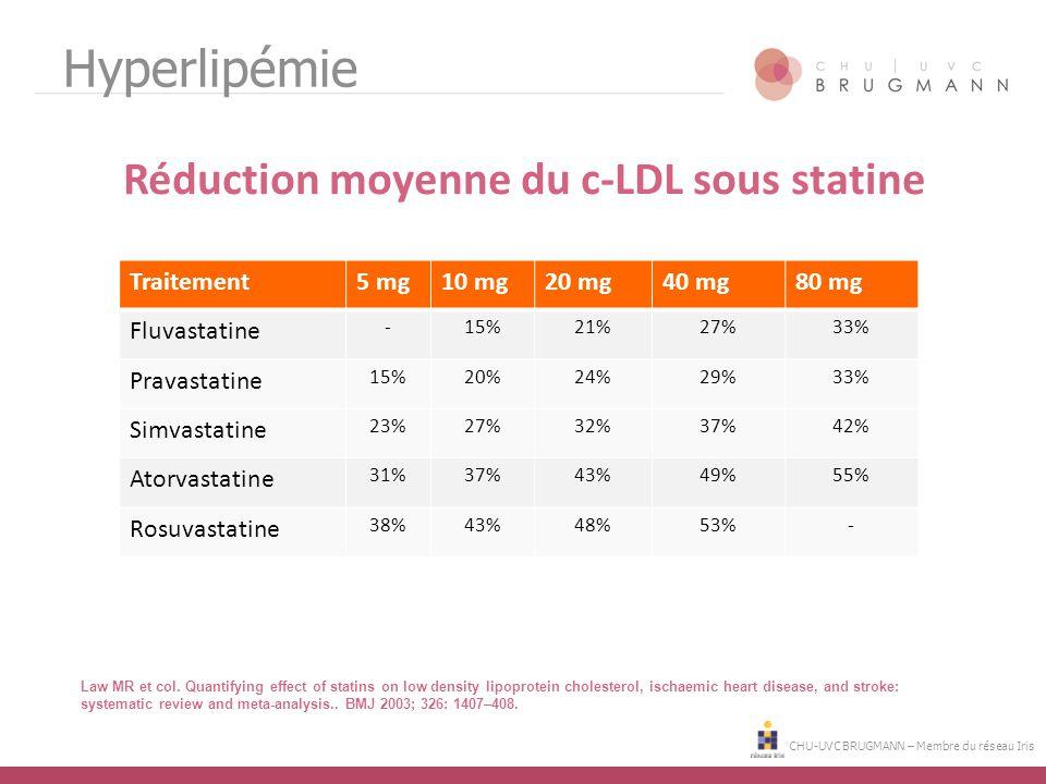 CHU-UVC BRUGMANN – Membre du réseau Iris Hyperlipémie Réduction moyenne du c-LDL sous statine Traitement5 mg10 mg20 mg40 mg80 mg Fluvastatine -15%21%2