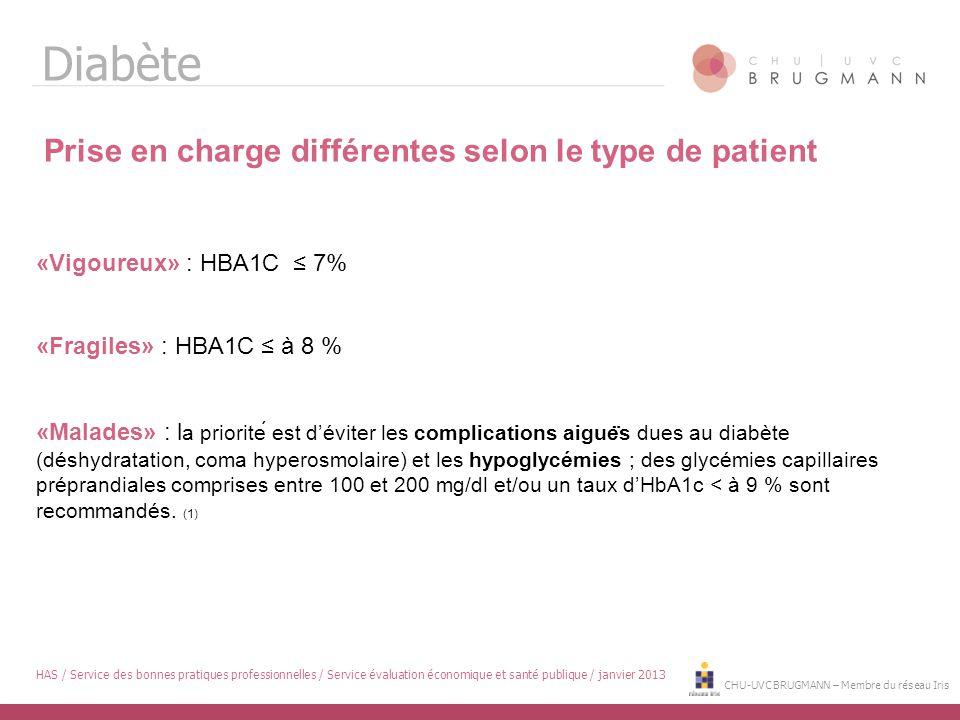 CHU-UVC BRUGMANN – Membre du réseau Iris Diabète Prise en charge différentes selon le type de patient «Vigoureux» : HBA1C ≤ 7% «Fragiles» : HBA1C ≤ à