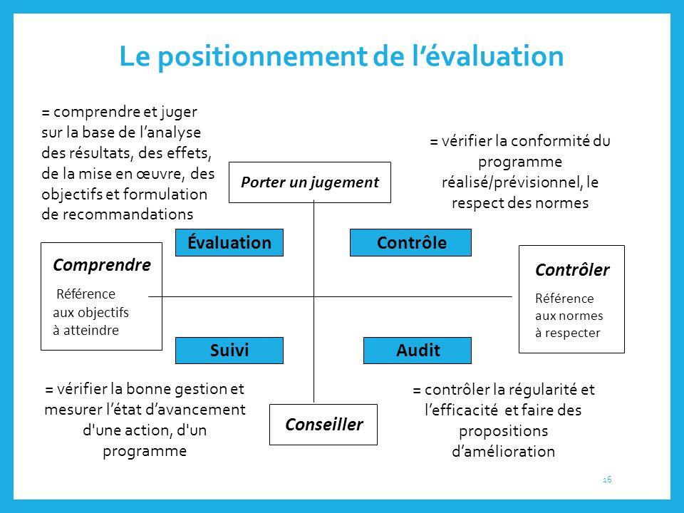 Le positionnement de l'évaluation Comprendre Référence aux objectifs à atteindre Contrôler Référence aux normes à respecter Porter un jugement Conseil