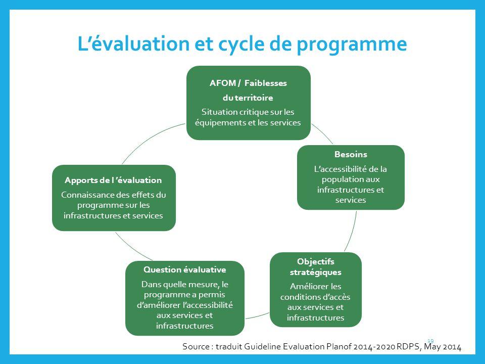 L'évaluation et cycle de programme AFOM / Faiblesses du territoire Situation critique sur les équipements et les services Besoins L'accessibilité de l