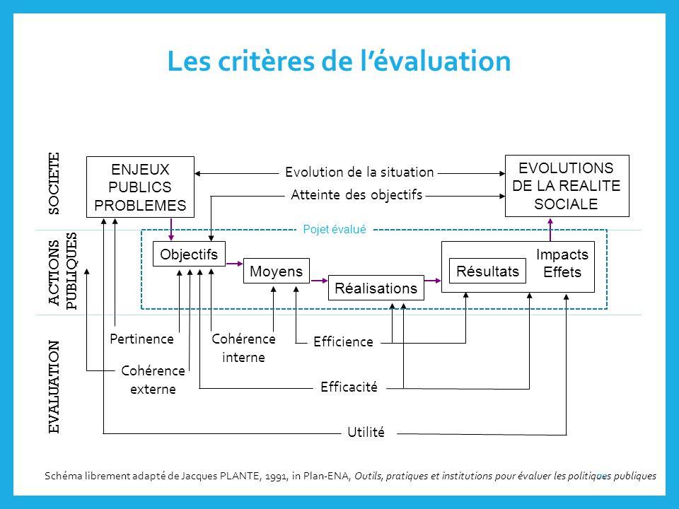 Les critères de l'évaluation SOCIETE ACTIONSPUBLIQUES EVALUATION ENJEUXPUBLICSPROBLEMES EVOLUTIONS DE LA REALITE SOCIALE Objectifs Moyens Réalisations