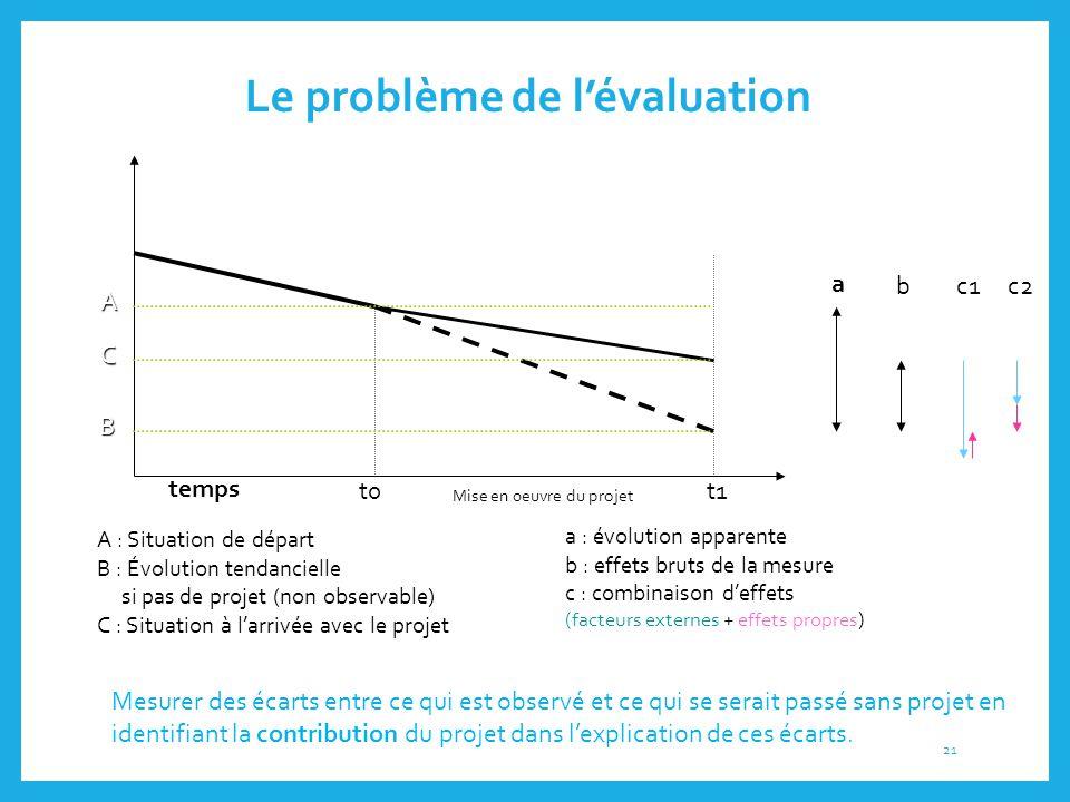Le problème de l'évaluation temps t0t1 B C A A : Situation de départ B : Évolution tendancielle si pas de projet  (non observable) C : Situation à l'