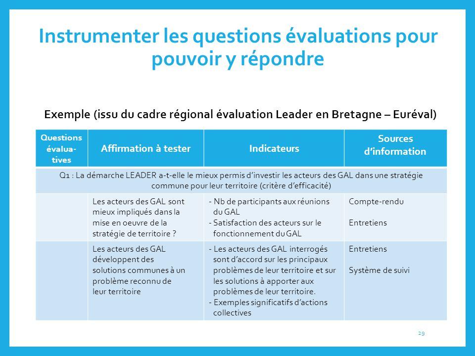 Instrumenter les questions évaluations pour pouvoir y répondre Questions évalua- tives Affirmation à testerIndicateurs Sources d'information Q1 : La d