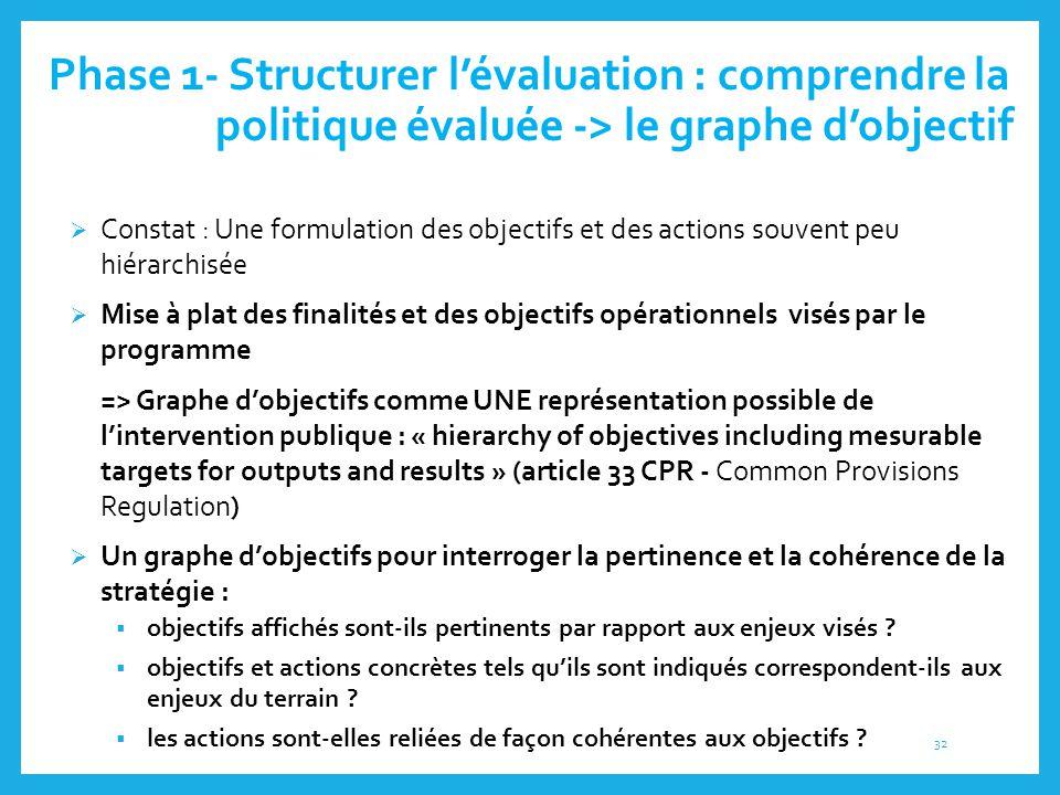 Phase 1- Structurer l'évaluation : comprendre la politique évaluée -> le graphe d'objectif  Constat : Une formulation des objectifs et des actions so