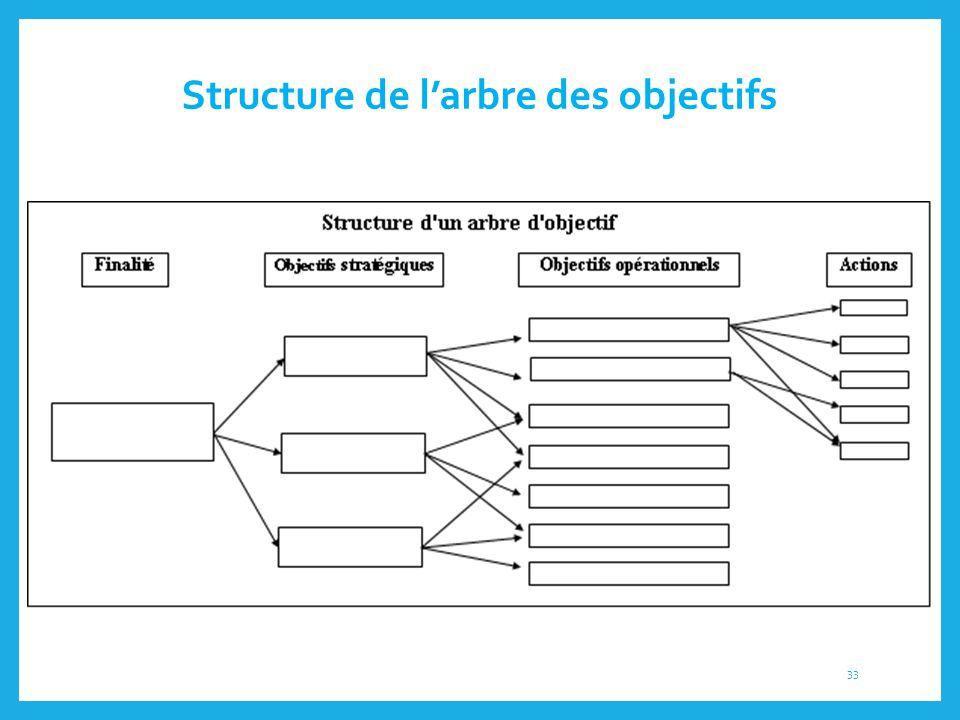 Structure de l'arbre des objectifs 33