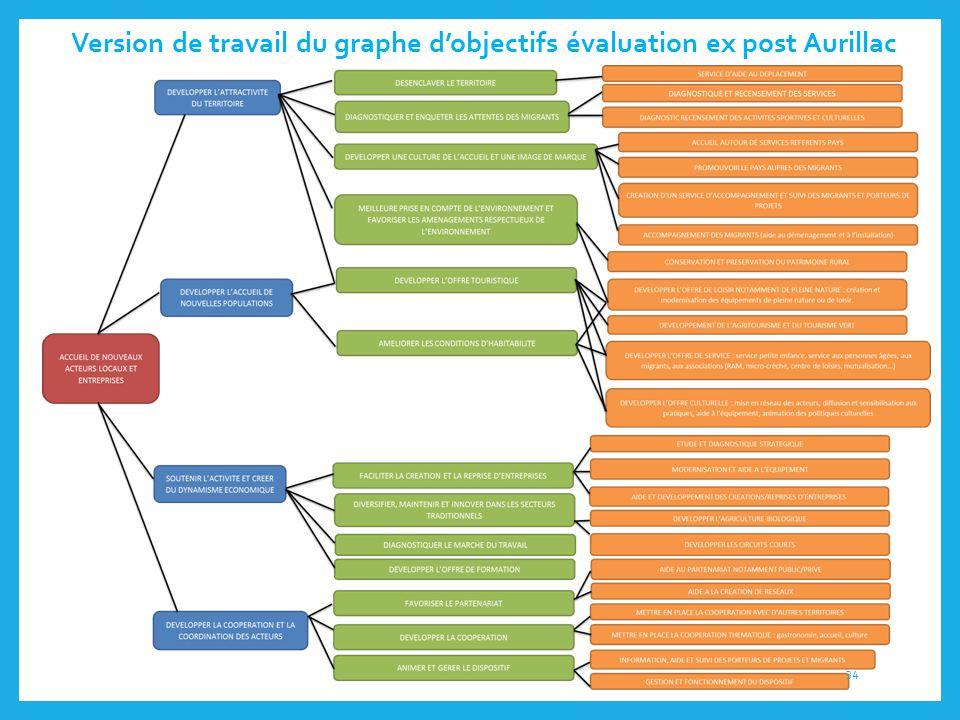 Version de travail du graphe d'objectifs évaluation ex post Aurillac 34