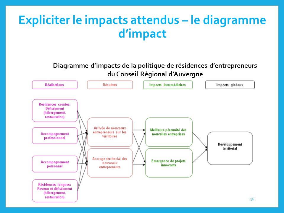 Expliciter le impacts attendus – le diagramme d'impact Diagramme d'impacts de la politique de résidences d'entrepreneurs du Conseil Régional d'Auvergn