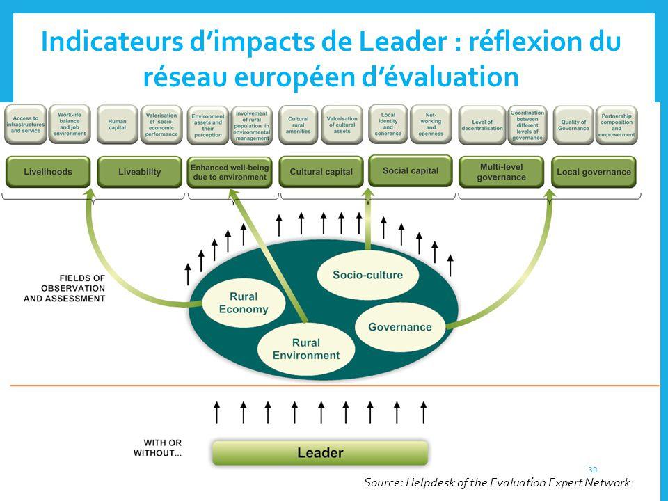 Indicateurs d'impacts de Leader : réflexion du réseau européen d'évaluation Source: Helpdesk of the Evaluation Expert Network 39