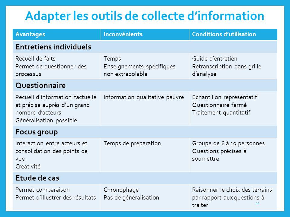 Adapter les outils de collecte d'information AvantagesInconvénientsConditions d'utilisation Entretiens individuels Recueil de faits Permet de question