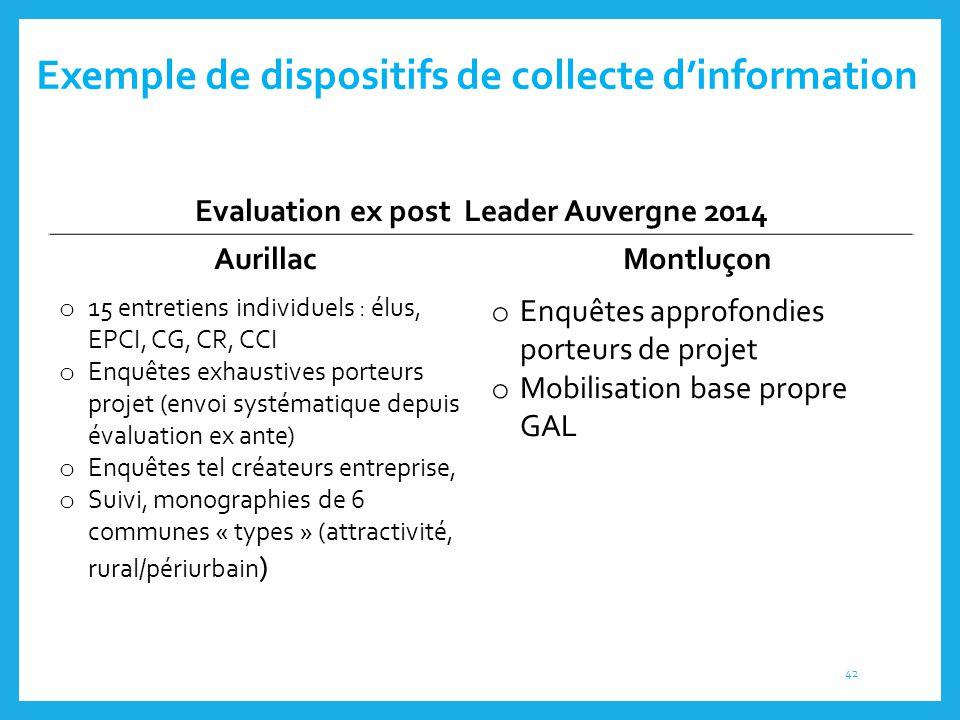 Exemple de dispositifs de collecte d'information Evaluation ex post Leader Auvergne 2014 AurillacMontluçon o 15 entretiens individuels : élus, EPCI, C