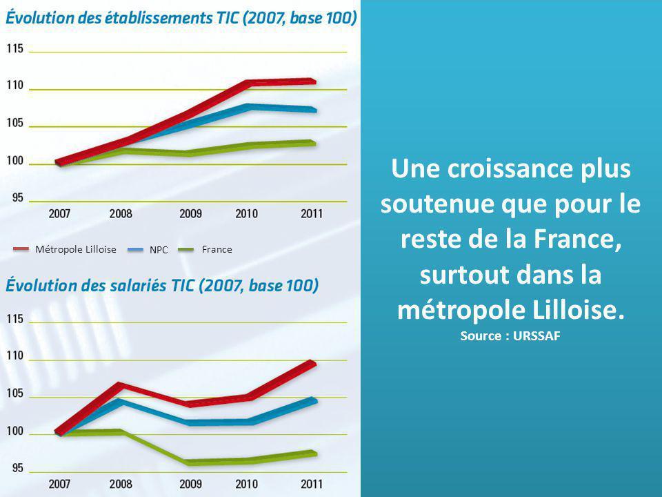 Une croissance plus soutenue que pour le reste de la France, surtout dans la métropole Lilloise.