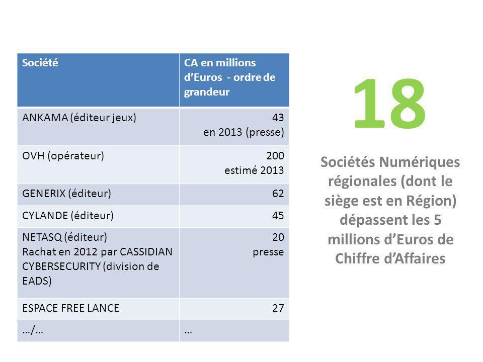 18 Sociétés Numériques régionales (dont le siège est en Région) dépassent les 5 millions d'Euros de Chiffre d'Affaires SociétéCA en millions d'Euros - ordre de grandeur ANKAMA (éditeur jeux)43 en 2013 (presse) OVH (opérateur)200 estimé 2013 GENERIX (éditeur)62 CYLANDE (éditeur)45 NETASQ (éditeur) Rachat en 2012 par CASSIDIAN CYBERSECURITY (division de EADS) 20 presse ESPACE FREE LANCE27 …/……