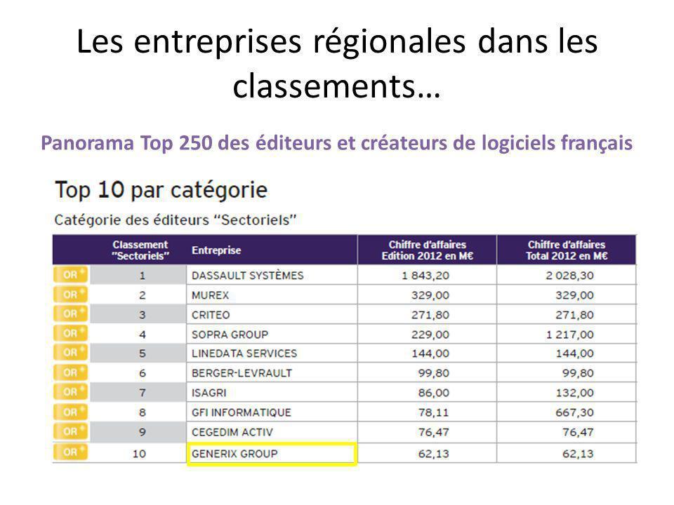 Les entreprises régionales dans les classements… Panorama Top 250 des éditeurs et créateurs de logiciels français