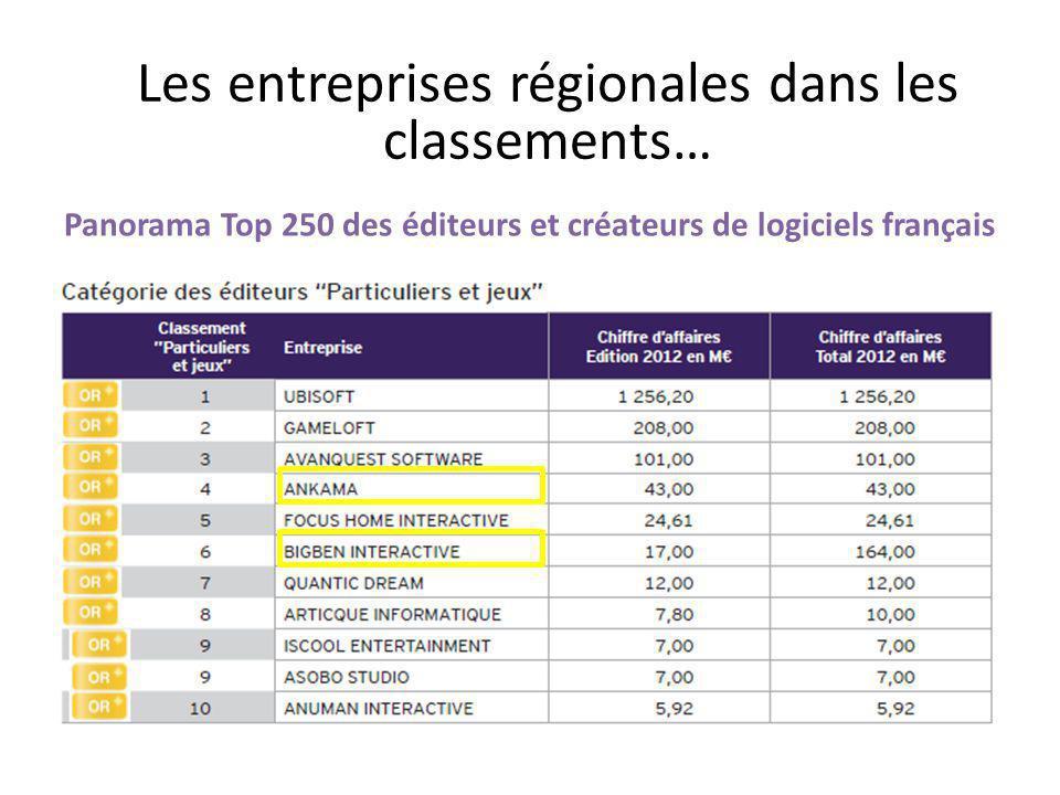 Les entreprises régionales dans les classements…