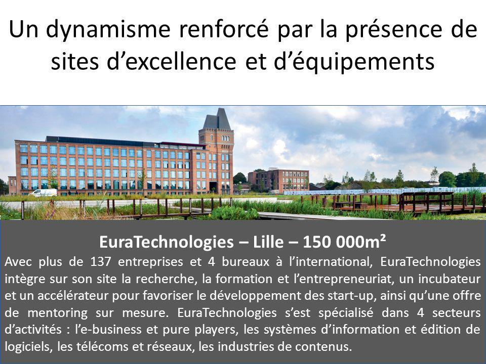 Un dynamisme renforcé par la présence de sites d'excellence et d'équipements EuraTechnologies – Lille – 150 000m² Avec plus de 137 entreprises et 4 bureaux à l'international, EuraTechnologies intègre sur son site la recherche, la formation et l'entrepreneuriat, un incubateur et un accélérateur pour favoriser le développement des start-up, ainsi qu'une offre de mentoring sur mesure.