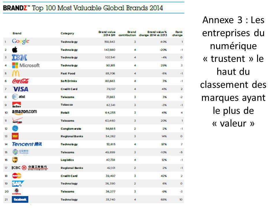 Annexe 3 : Les entreprises du numérique « trustent » le haut du classement des marques ayant le plus de « valeur »