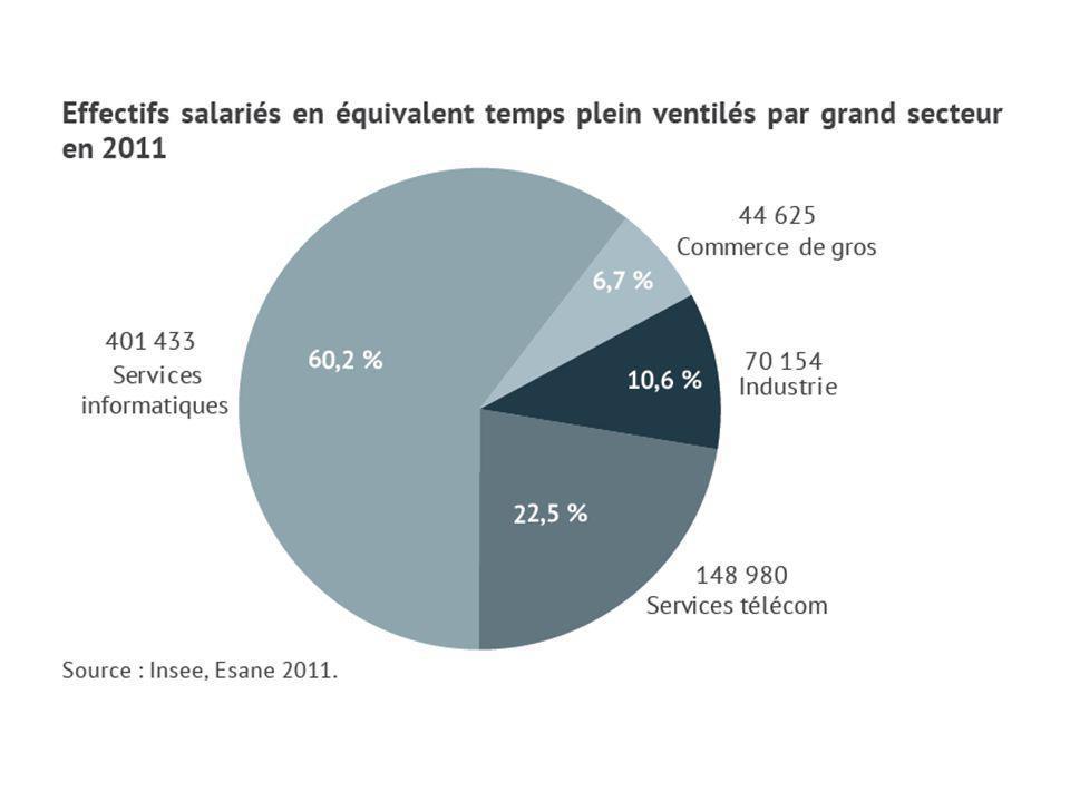 Le secteur Conseil, Logiciels et Services informatiques en 2013 représente 49,2 milliards de chiffre d affaires Site www.syntec-numerique.fr