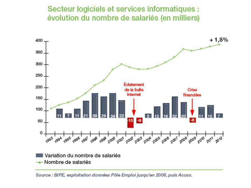 Le secteur du logiciel et des services informatiques Site www.syntec-numerique.fr