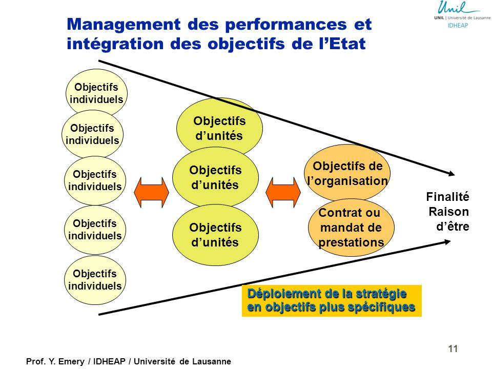 Prof. Y. Emery / IDHEAP / Université de Lausanne La GRH en soutien aux défis stratégiques ACTIVITES ET PROCESSUS DE GRH EFFETS DE LA POLITIQUE DU PERS