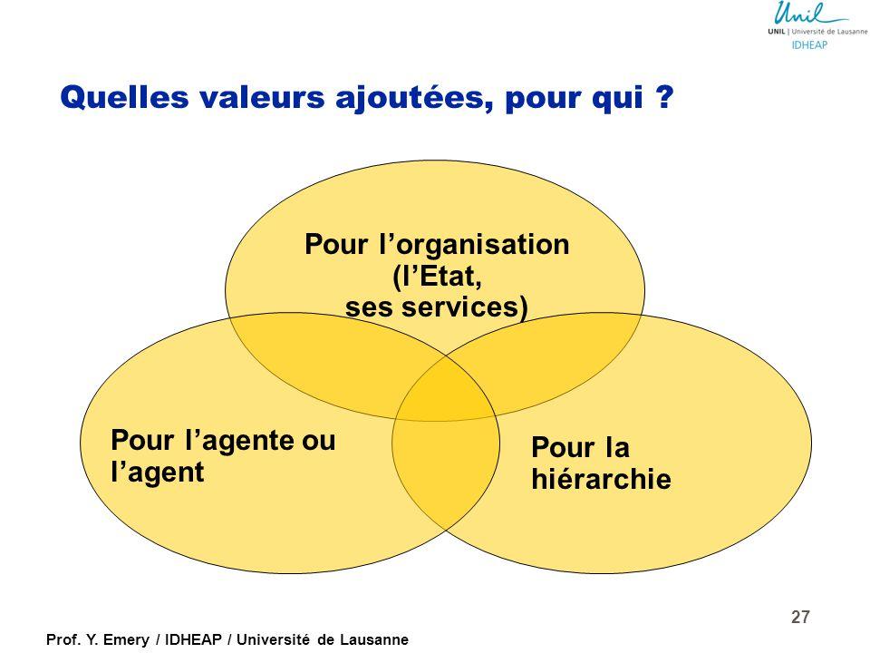 Prof. Y. Emery / IDHEAP / Université de Lausanne Des attentes formulées aux agents publics… à la performance fournie… Besoins et objectifs de l'organi