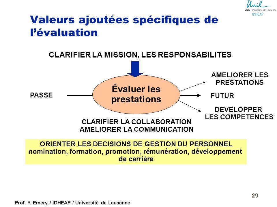 Prof. Y. Emery / IDHEAP / Université de Lausanne Gain d'efficacité : l'efficacité se mesure à l'atteinte des résultats escomptés donc, sans attentes,