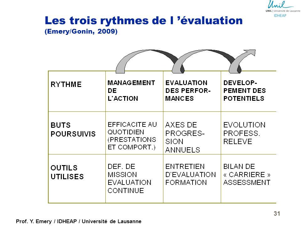 Prof. Y. Emery / IDHEAP / Université de Lausanne Sur quoi porte l'évaluation ?  La personne, par exemple :  sa formation  son expérience  ses comp