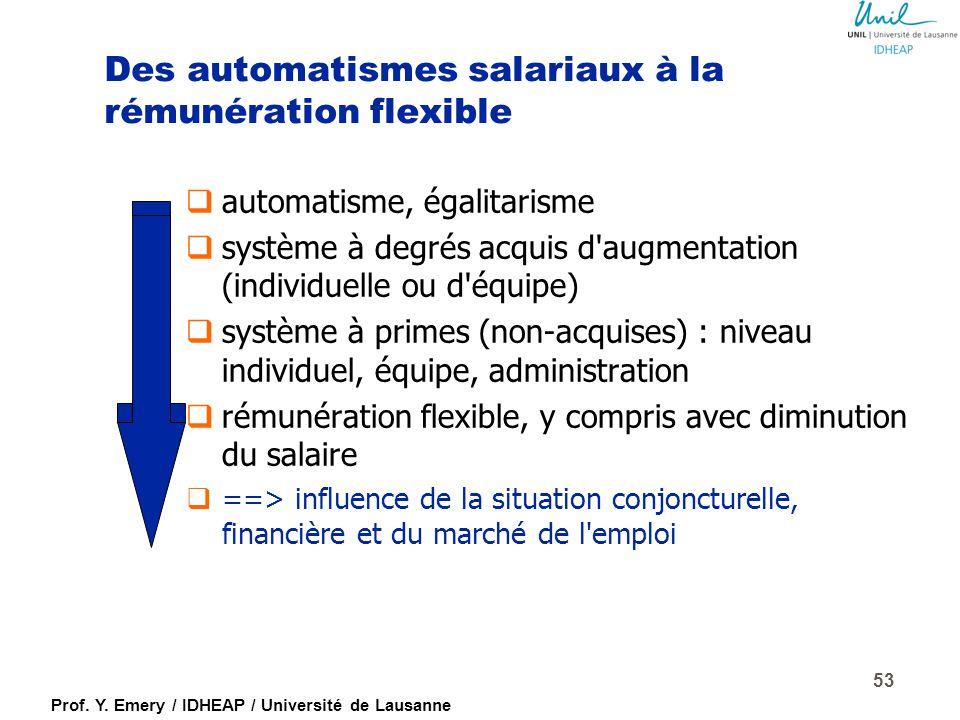 Prof. Y. Emery / IDHEAP / Université de Lausanne 52 Dysfonctions typiques de la rémunération à la performance (inspiré de Campbell/Campbell/Chia, 1998