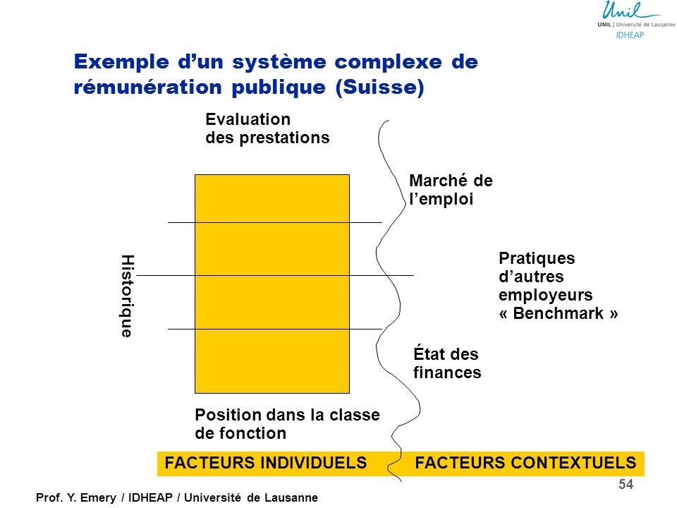 Prof. Y. Emery / IDHEAP / Université de Lausanne 53 Des automatismes salariaux à la rémunération flexible  automatisme, égalitarisme  système à degr