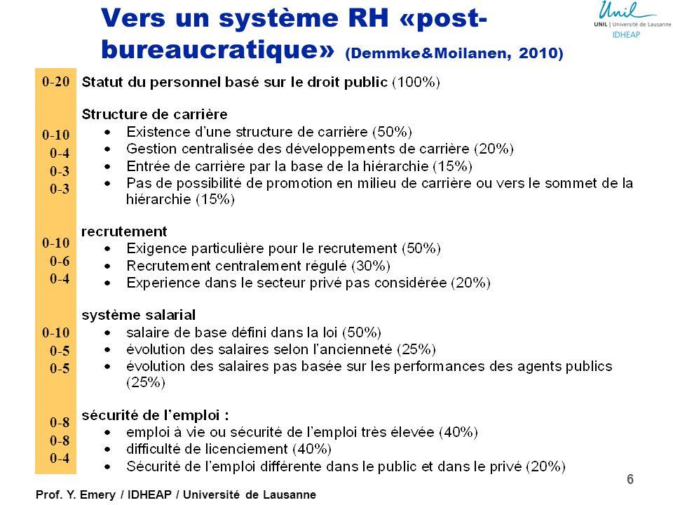 Prof. Y. Emery / IDHEAP / Université de Lausanne Les priorités de la GRH au niveau international, tous secteurs confondus (rapport Boston Consulting G