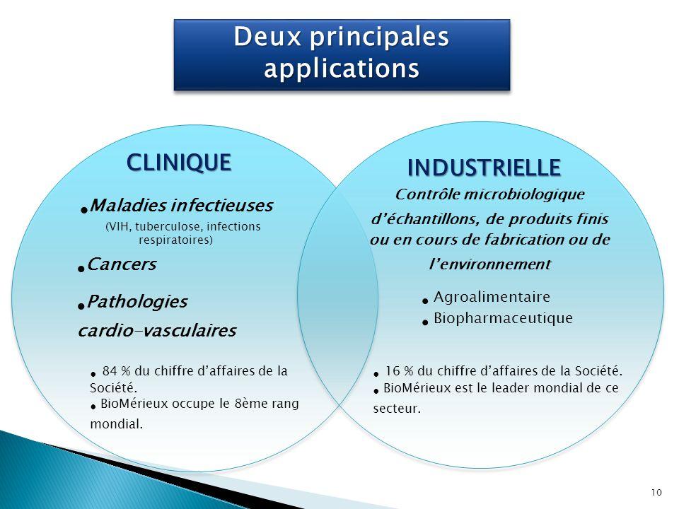 Deux principales applications CLINIQUE INDUSTRIELLE Maladies infectieuses (VIH, tuberculose, infections respiratoires) 84 % du chiffre d'affaires de l