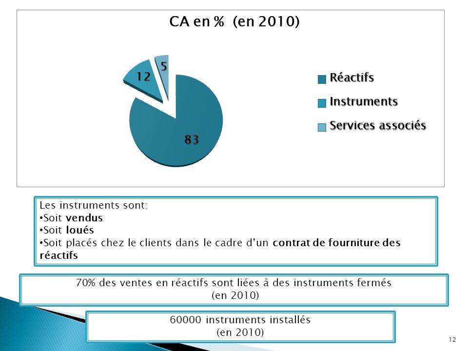 70% des ventes en réactifs sont liées à des instruments fermés (en 2010) 60000 instruments installés (en 2010) Les instruments sont: Soit vendus Soit