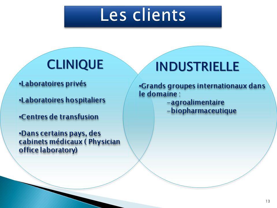 CLINIQUE INDUSTRIELLE Laboratoires privés Laboratoires privés Laboratoires hospitaliers Laboratoires hospitaliers Centres de transfusion Centres de tr