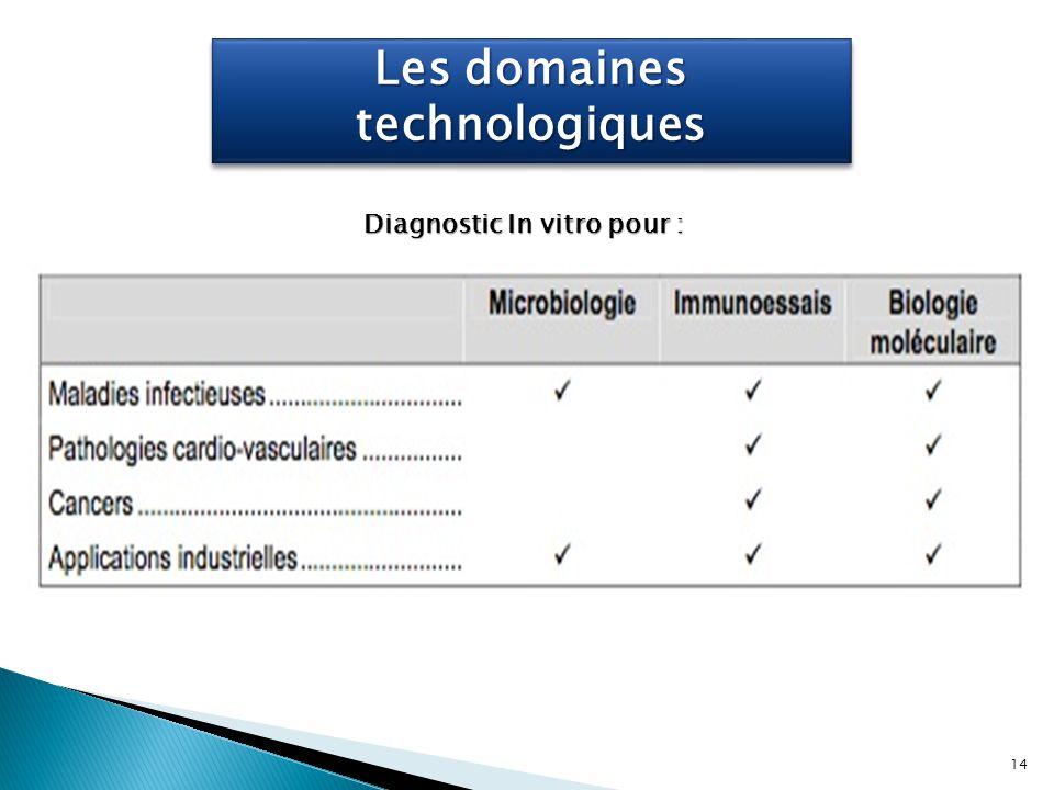 Diagnostic In vitro pour : Les domaines technologiques 14
