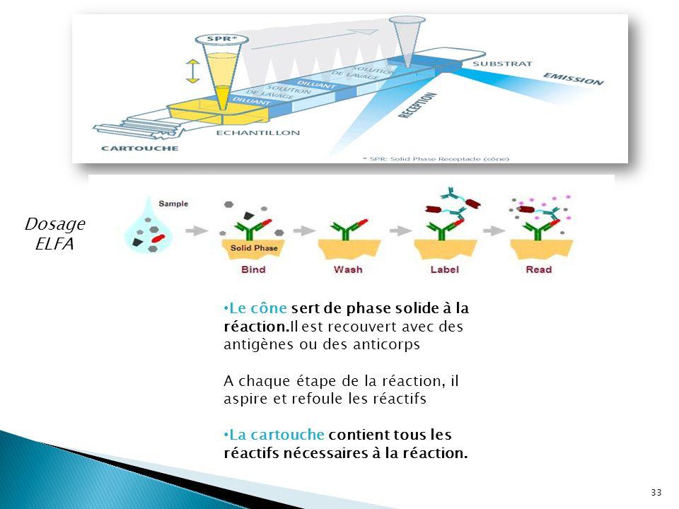 Le cône sert de phase solide à la réaction.Il est recouvert avec des antigènes ou des anticorps A chaque étape de la réaction, il aspire et refoule le