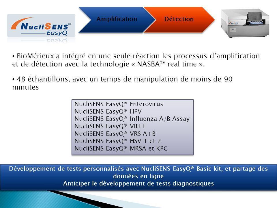 Amplification Détection 48 échantillons, avec un temps de manipulation de moins de 90 minutes BioMérieux a intégré en une seule réaction les processus