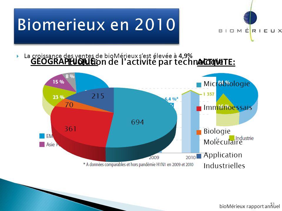  La croissance des ventes de bioMérieux s'est élevée à 4,9%  Progression des résultats de 12,2%  Le chiffre d'affaires de 2010 s'est établi à 1 357