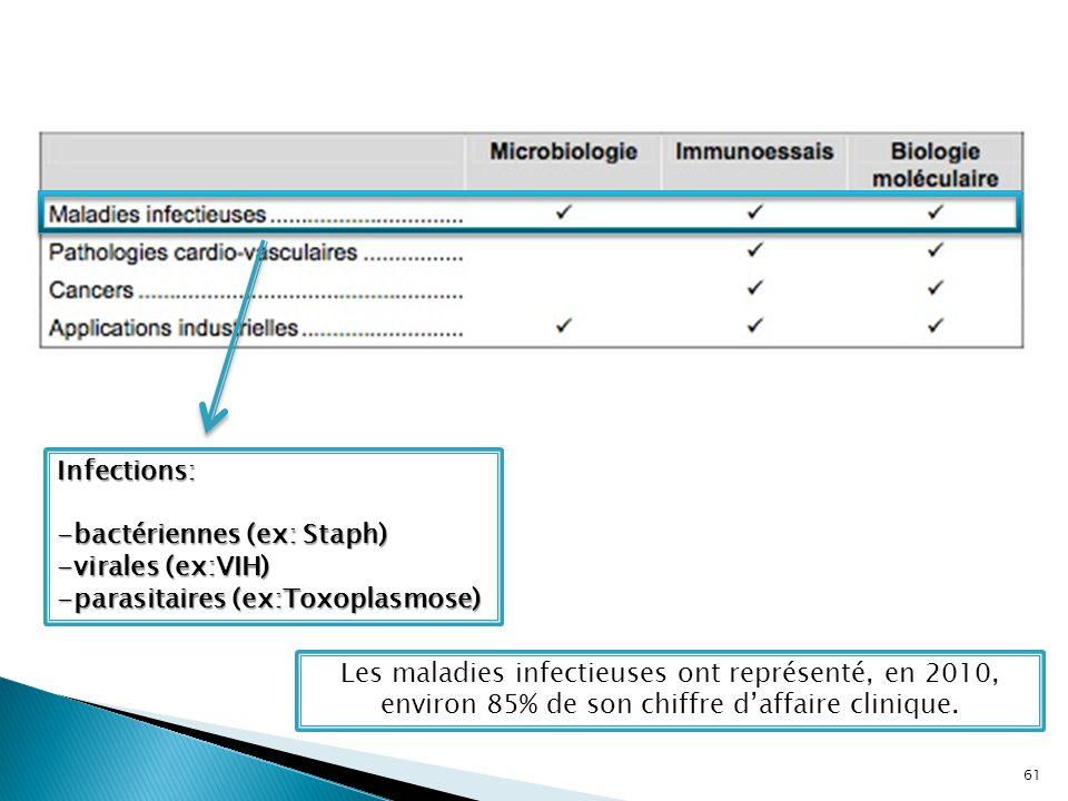 Infections: -bactériennes (ex: Staph) -virales (ex:VIH) -parasitaires (ex:Toxoplasmose) Les maladies infectieuses ont représenté, en 2010, environ 85%