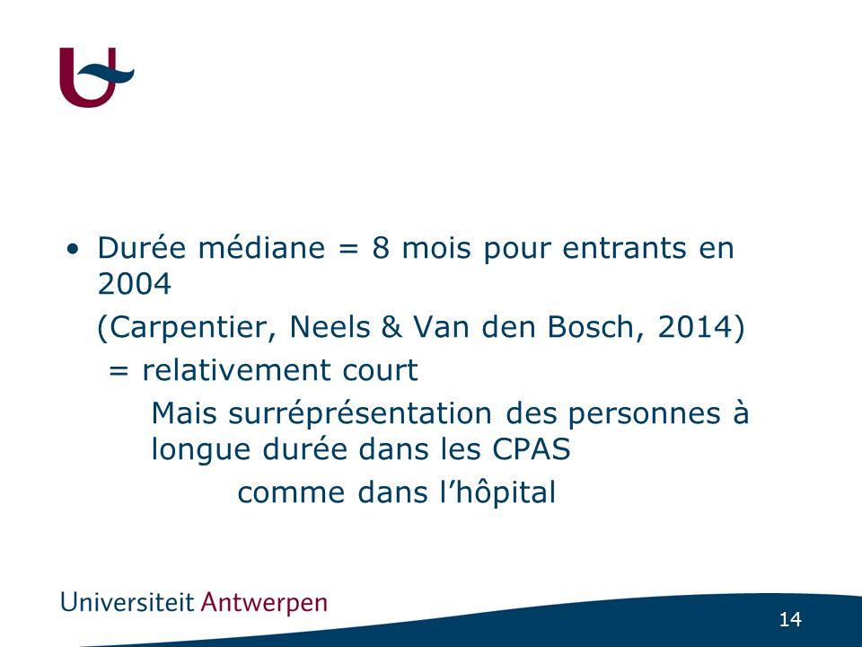 14 Durée médiane = 8 mois pour entrants en 2004 (Carpentier, Neels & Van den Bosch, 2014) = relativement court Mais surréprésentation des personnes à longue durée dans les CPAS comme dans l'hôpital