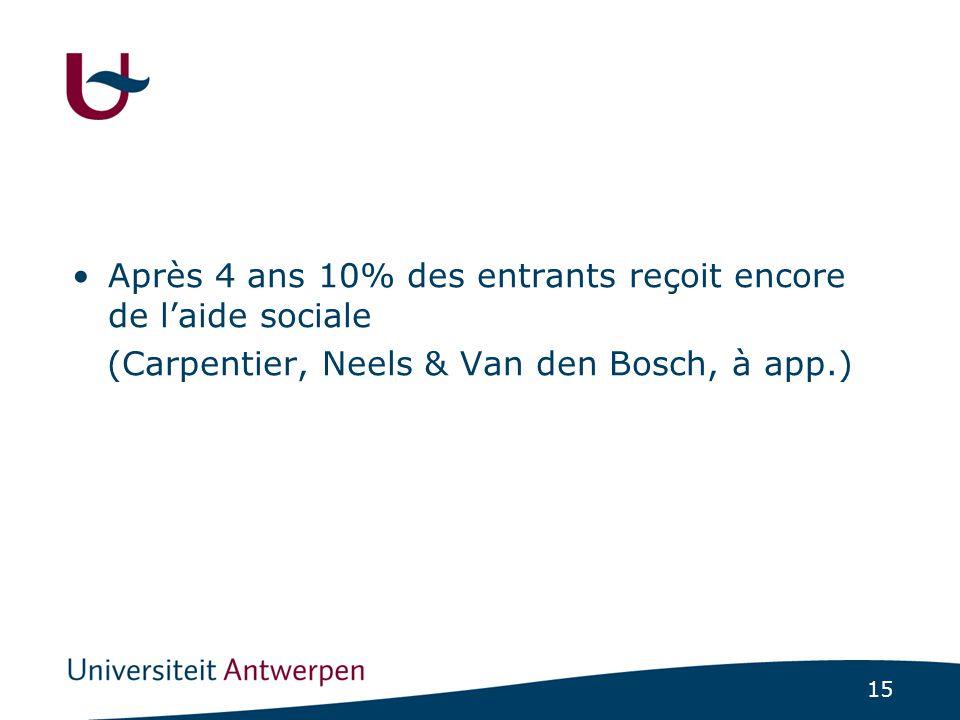 15 Après 4 ans 10% des entrants reçoit encore de l'aide sociale (Carpentier, Neels & Van den Bosch, à app.)