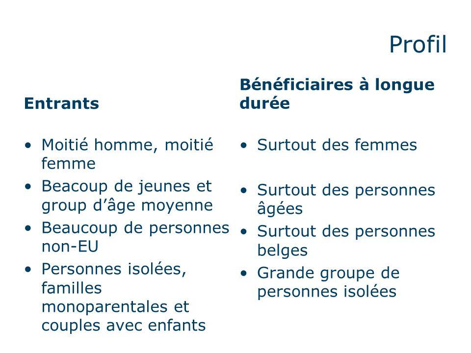 Profil Entrants Moitié homme, moitié femme Beacoup de jeunes et group d'âge moyenne Beaucoup de personnes non-EU Personnes isolées, familles monoparentales et couples avec enfants Bénéficiaires à longue durée Surtout des femmes Surtout des personnes âgées Surtout des personnes belges Grande groupe de personnes isolées