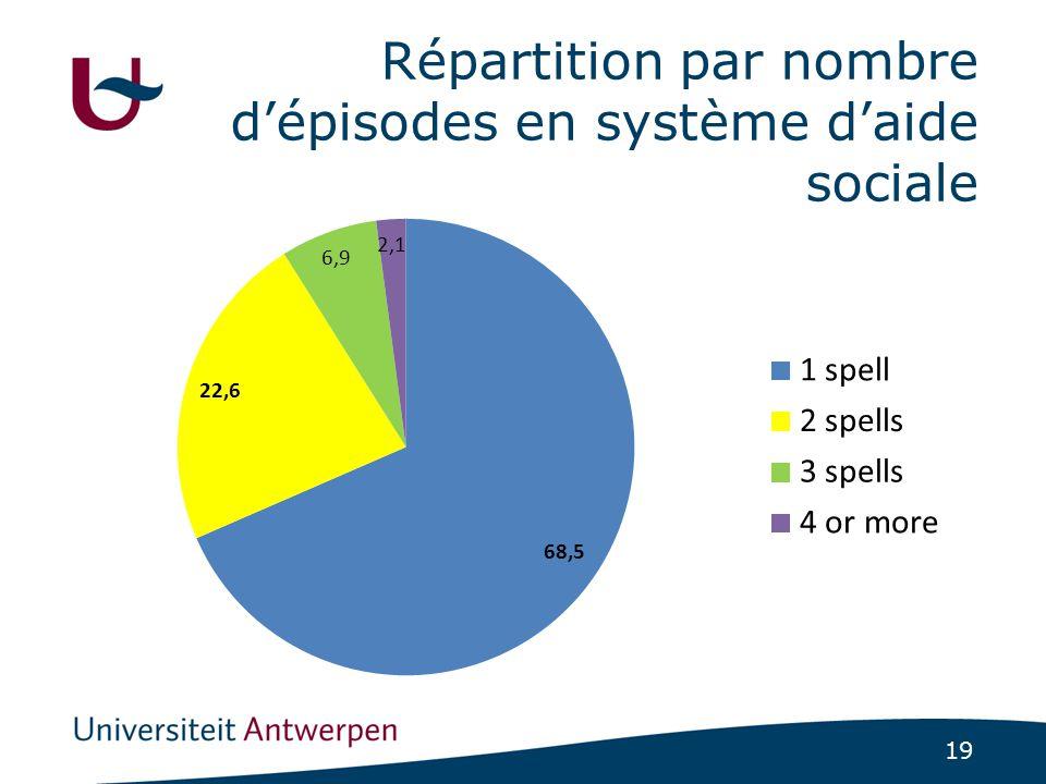 19 Répartition par nombre d'épisodes en système d'aide sociale